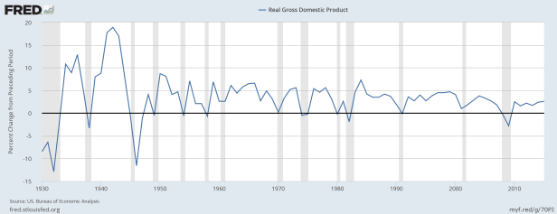 gdp-growth-since-1930