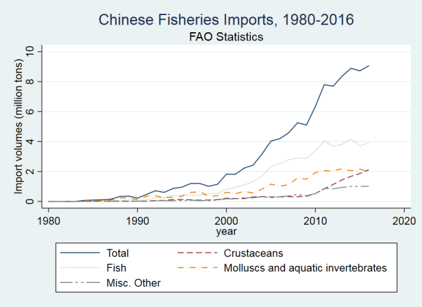 china imports 1980-2016