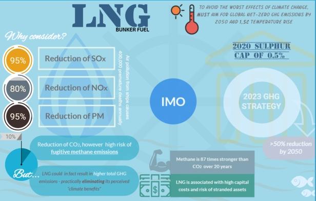 LNG bp1 final