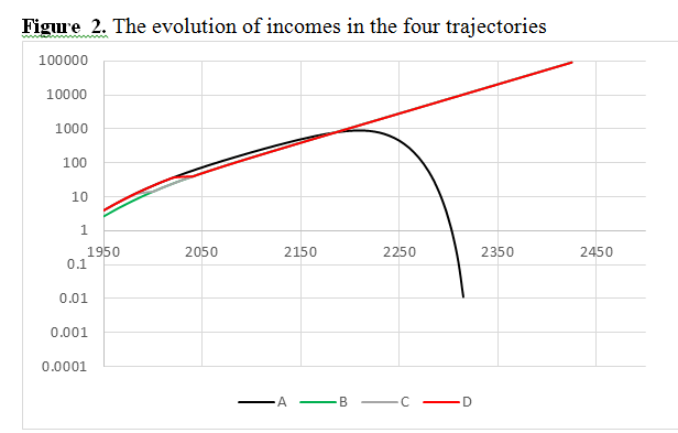 villy piketty fig 2
