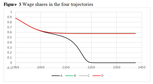 villy piketty fig 3