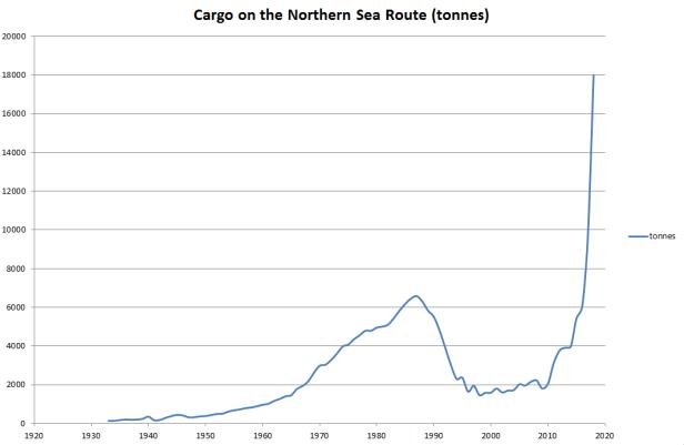 cargo nsr 1920-2019