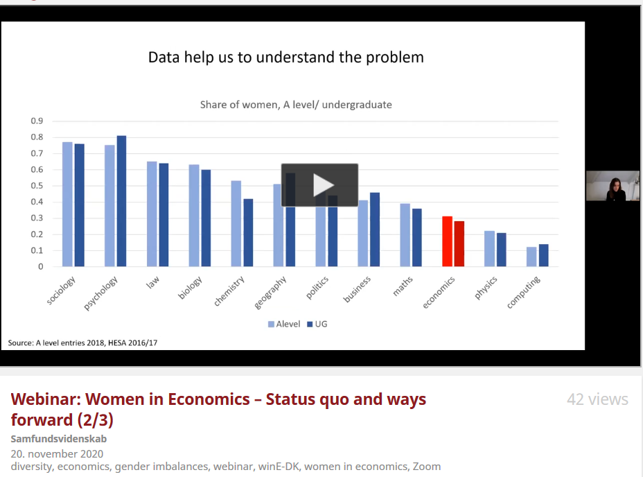 Snapshot from Webinar on Women in Economics in Denmark, Nov 20, 2020: https://video.ku.dk/webinar-women-in-economics-status-1
